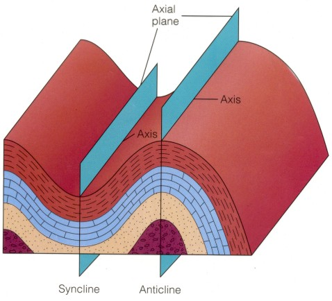 This diagram depicts an adjacent ANTICLINE and SYNCLINE with their representative FOLD AXIS and AXIAL PLANES.