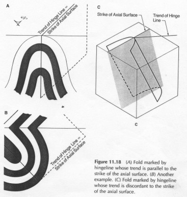 This diagram shows the affect of plunge on the fold axis.