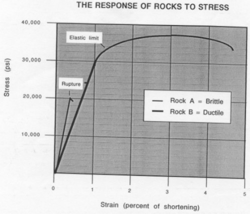 This graph shows the response to increasing stress as applied to two different rock types: BRITTLE vs. DUCTILE/PLASTIC