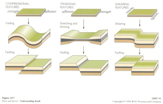 Geologic Structures and Diagrams – Types of Faults Worksheet