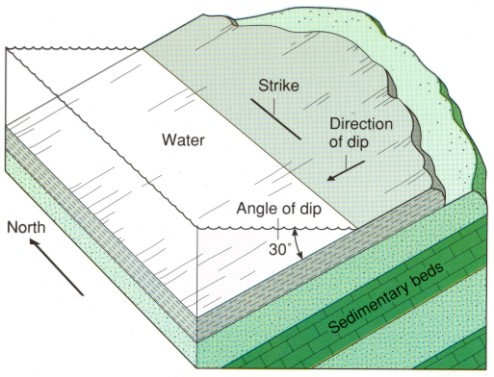 Strike and Dip Diagram
